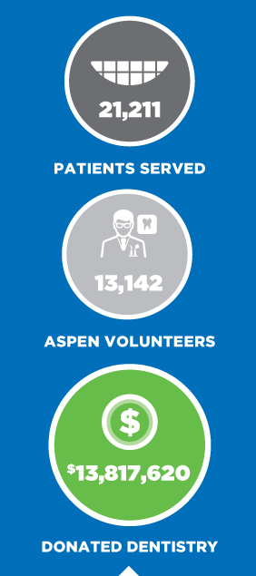 13,142 volunteers, 21,211 patients served, and $13,817,620 in donated dentistry